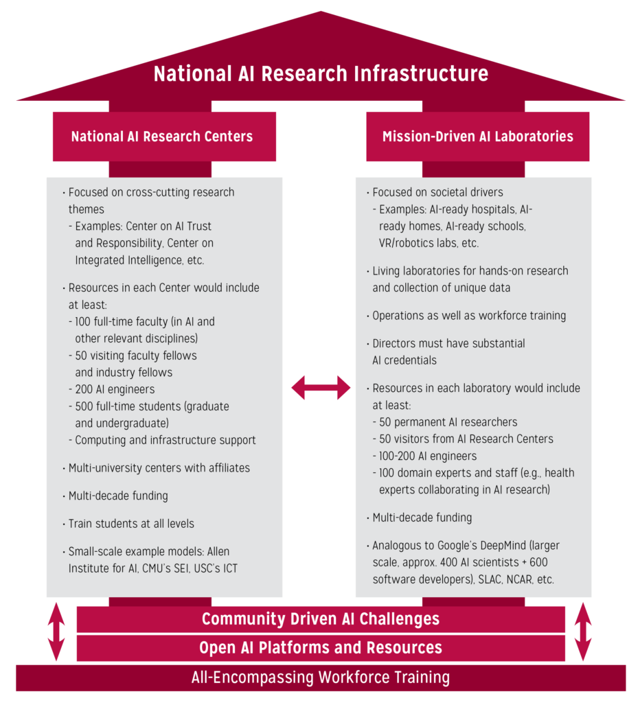 Figure 6. Overview of the envisioned National AI Research Infrastructure.