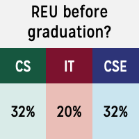 Thumbnail for CERP infographic