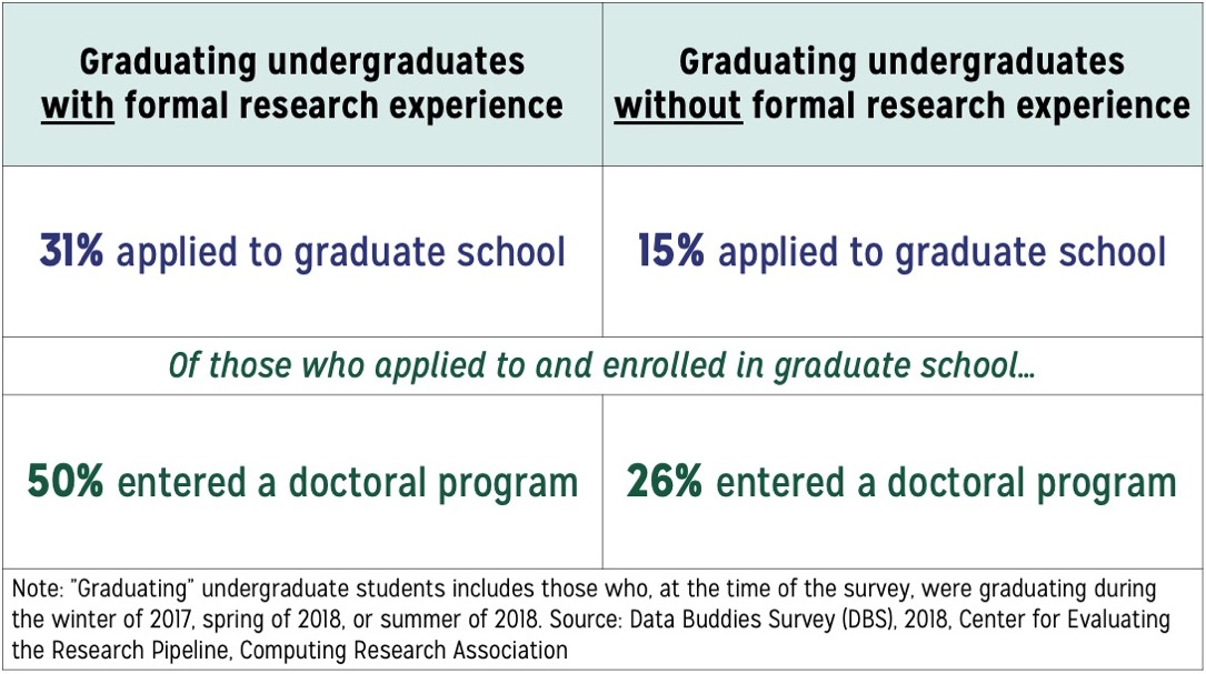 Table comparing graduating students with and without formal research experience. 31% of graduating students with formal research experience applied to graduate school compared to 15% of graduate students without formal research experience. Of those who applied to and enrolled in graduate school, 50% of graduating students with formal research experience entered a doctoral program compared to 26% of those without formal research experience.