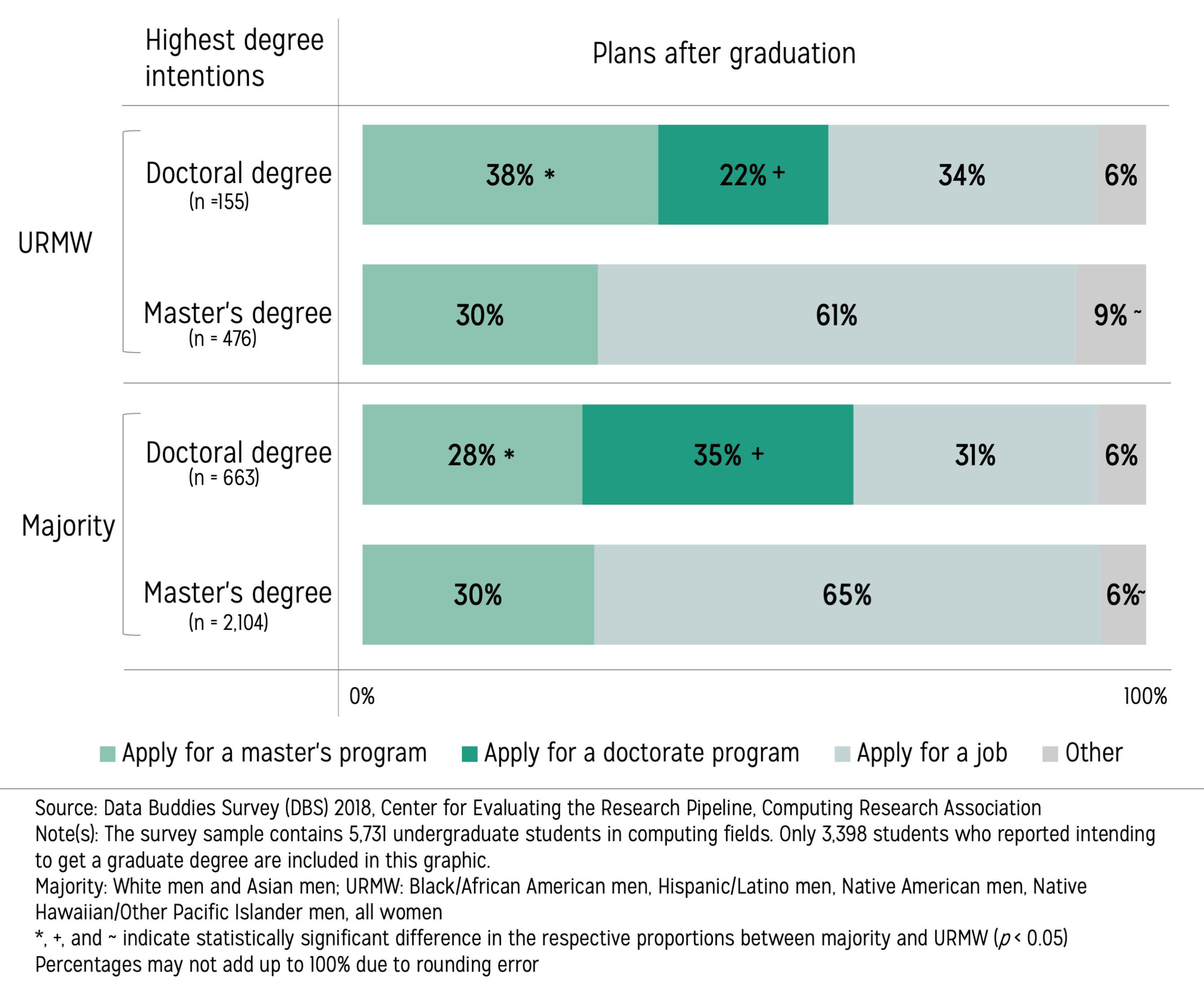 Horizontal bars showing percentages of undergraduate students' immediate plans after graduation by their highest degree intentions and underrepresented minority status.
