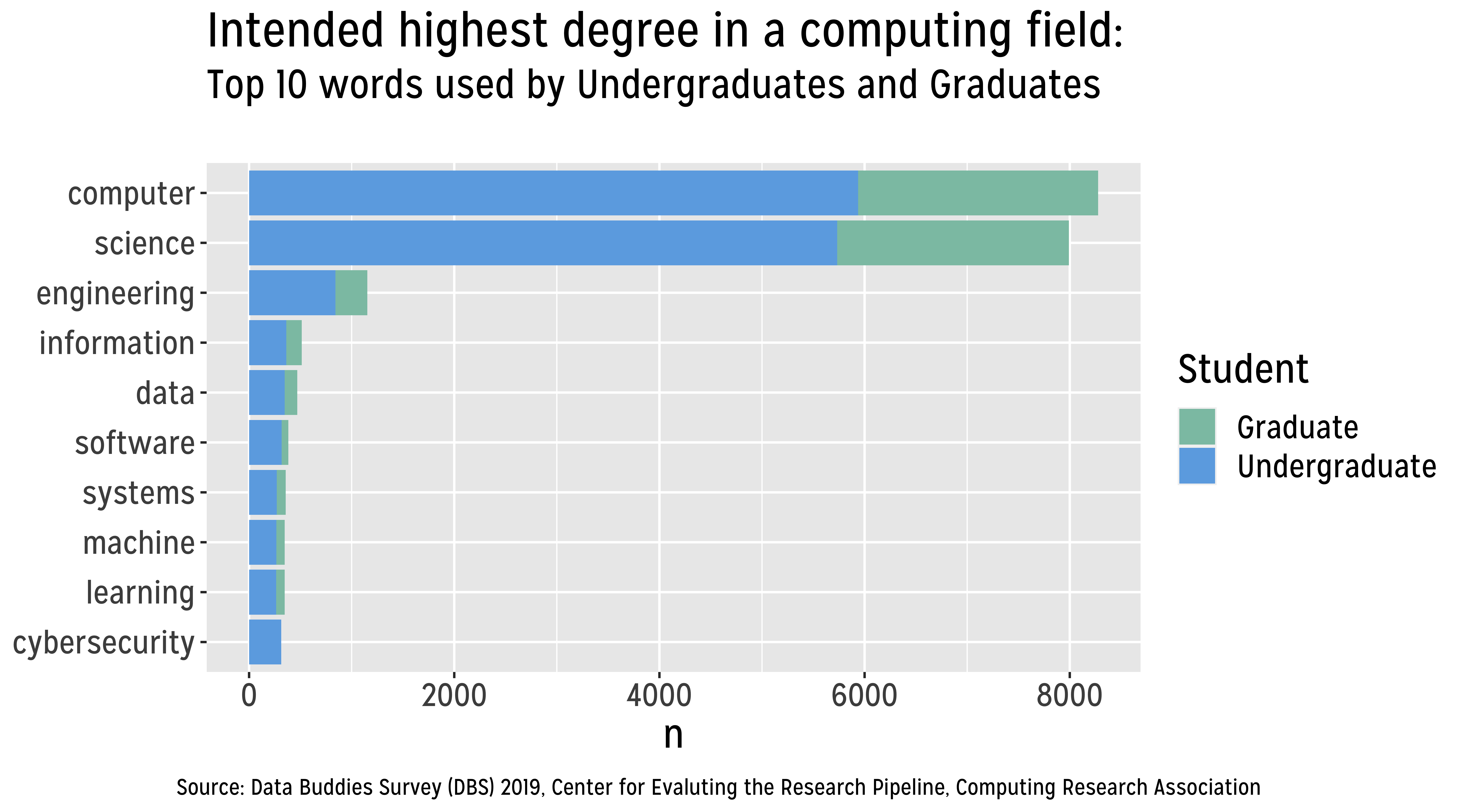 Top 10 most frequently used words to describe computing fields in which students plan to earn their highest degree.
