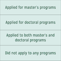 Do Senior Undergraduates Who Aspire for Graduate School Make Steps Toward This Goal in Their Last Year of College?