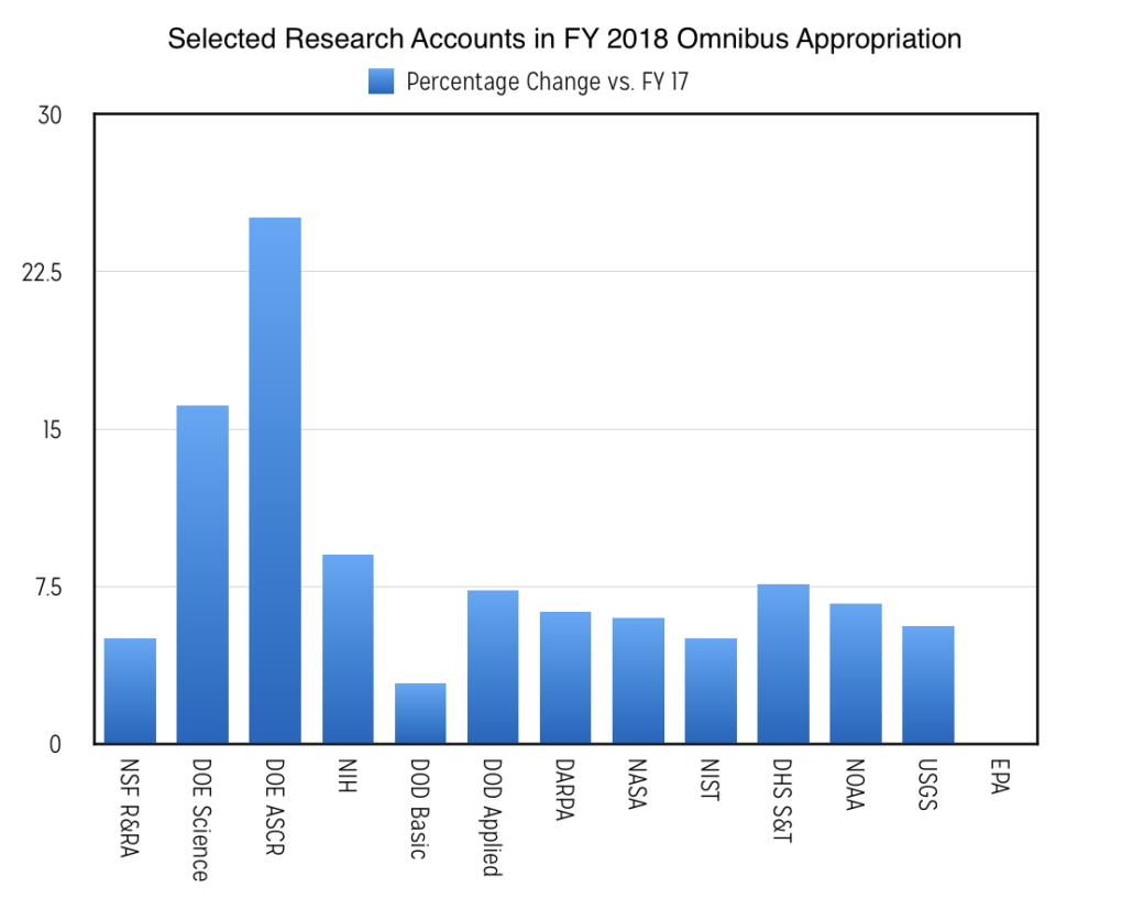 A bar graph showing the relative percentage increases of selected research accounts in the final FY 2018 Omnibus Appropriations Bill.